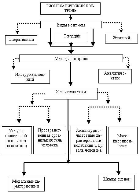 Блок-схема технологии