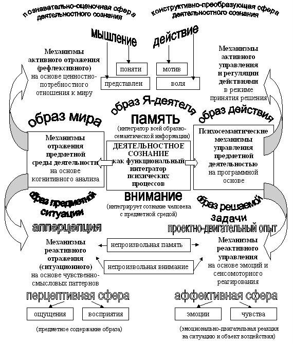 Рис. Функциональная структура