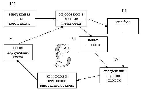 схема процесса построения