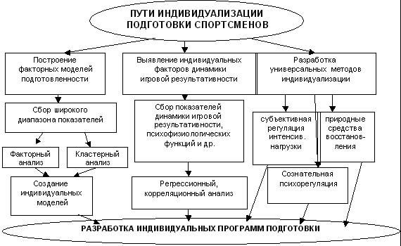 Общая схема подходов к