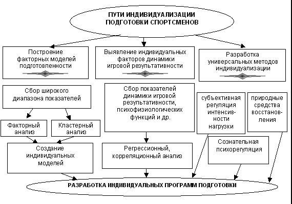 Рис. 5. Схема путей индивидуализации учебно-тренировочного процесса согласно принципам системного анализа.