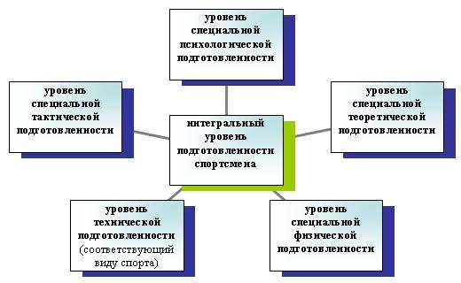 Рис. 2 Априорная схема качеств