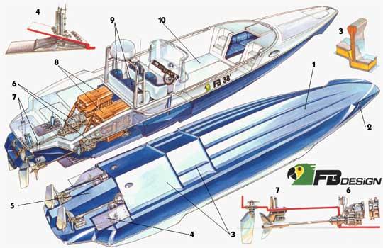 расчет корпусов лодок