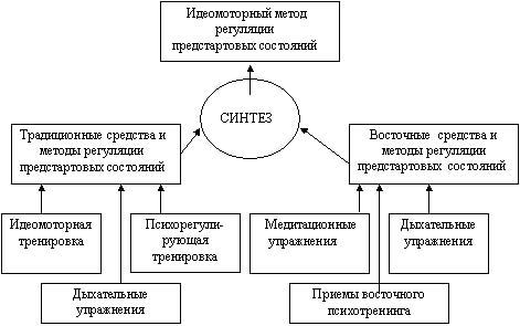 Схема построения идеомоторного