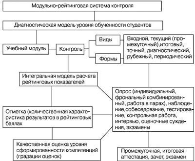 ответы на тесты по психологии и педагогике 1 курс