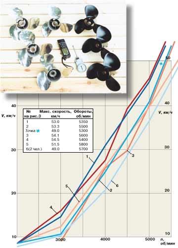 скорость вращения винта лодочного мотора