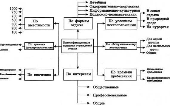 Типологическая классификация
