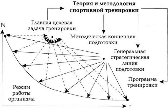 Схема, иллюстрирующая связь