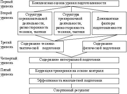Схема построения многолетней