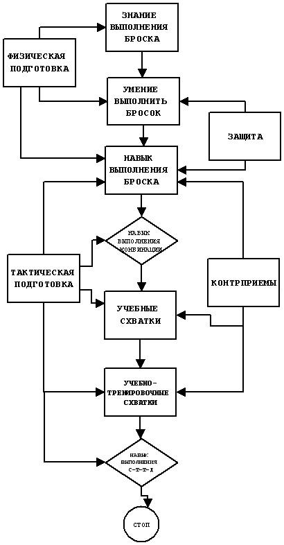 Алгоритм обучения техническим