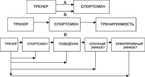 Схема, содержащая эмпирическую