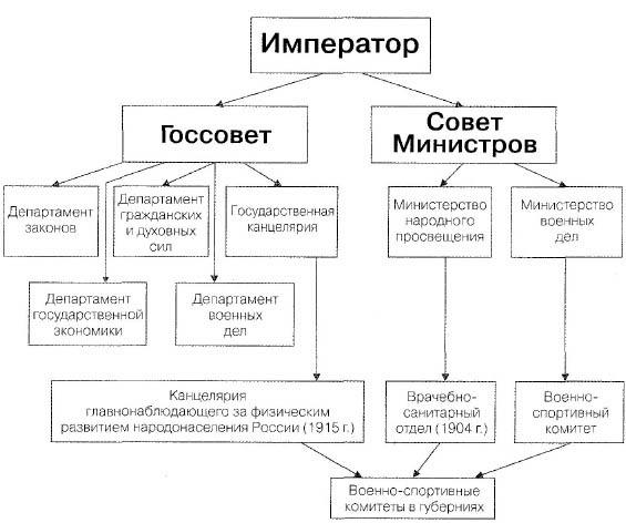 государственных органов