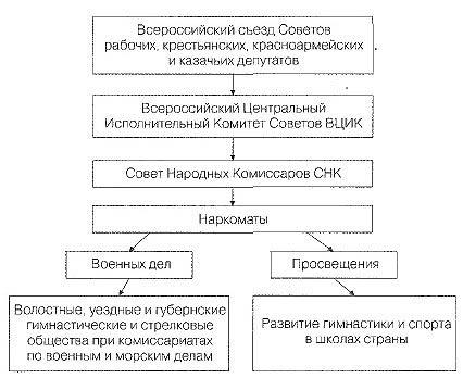 Формирование государственного