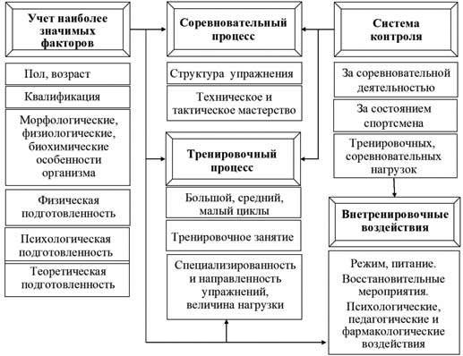 Схема реализации принципа